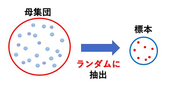 一般化可能性(外的妥当性)を保証できる方法がランダム抽出2
