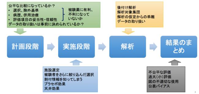 3種類のバイアスは、試験の様々な段階で生じる可能性がある