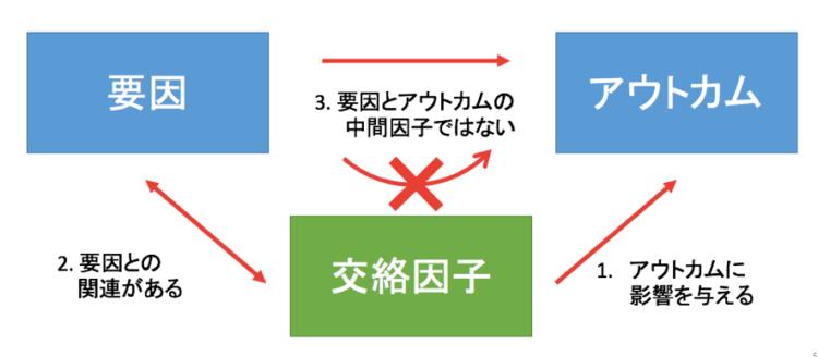 交絡因子の条件