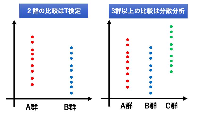 分散分析はT検定と何が違うの?