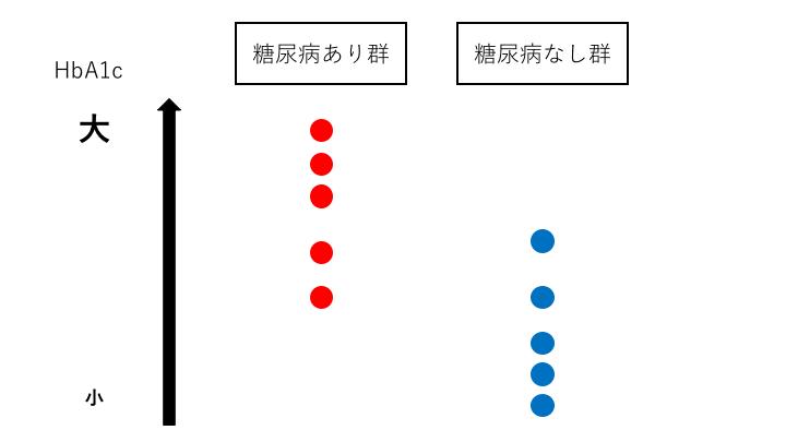 感度と特異度はトレードオフの関係1