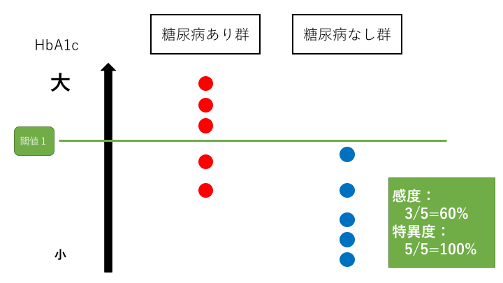 感度と特異度はトレードオフの関係2