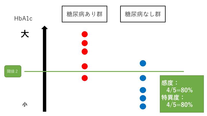 感度と特異度はトレードオフの関係3