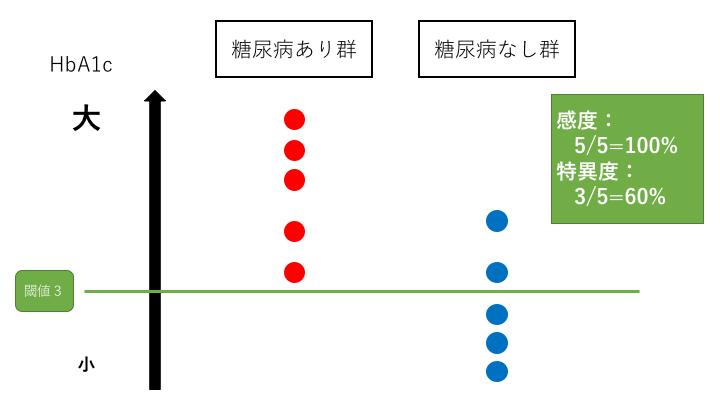 感度と特異度はトレードオフの関係4