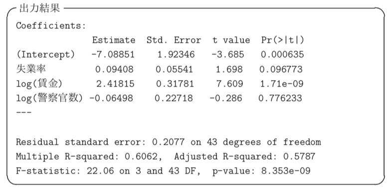 回帰分析の解析結果の例からp値の意味を理解する