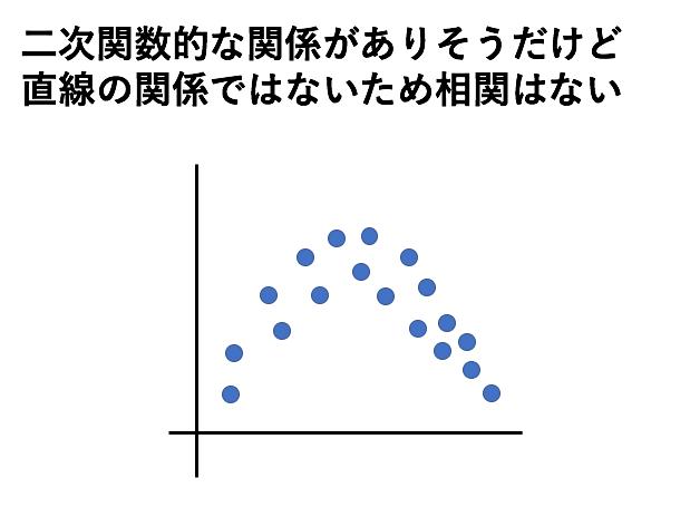 相関係数とは?散布図を見ながら基礎的な知識をわかりやすく3