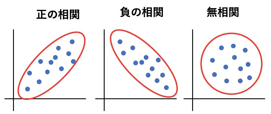 相関係数とは?散布図を見ながら基礎的な知識をわかりやすく2