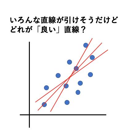 回帰分析では回帰係数のaとbをどうやって決めるか?2