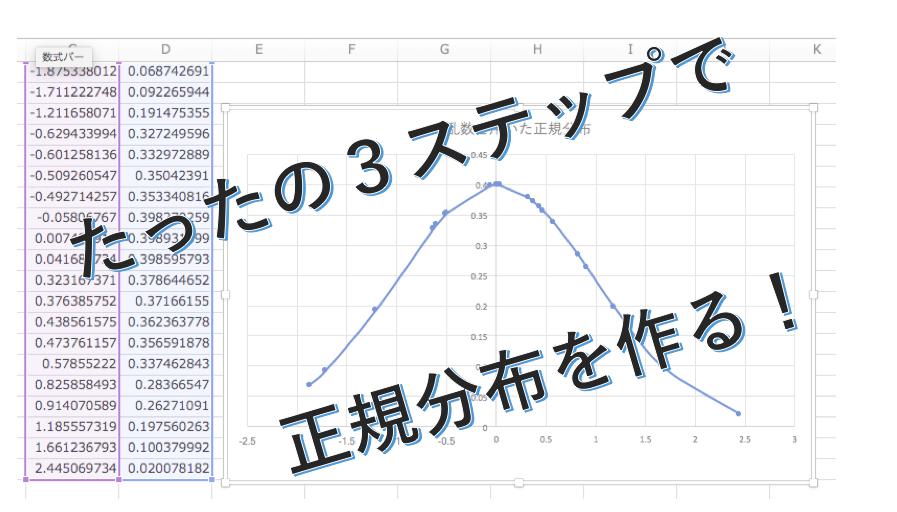 正規分布をエクセルでグラフ化!ガウス分布の図を乱数を使って作成する