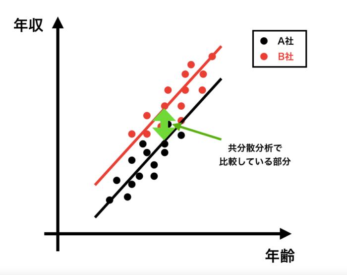 共分散分析の解説