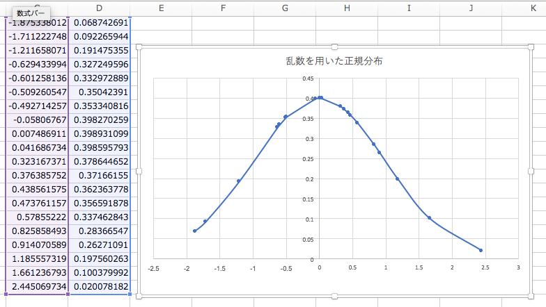 正規分布(ガウス分布)をエクセルでグラフを描く!