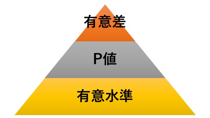 有意水準と有意差とp値とは?5%の意味や決め方・求め方をわかりやすく簡単に