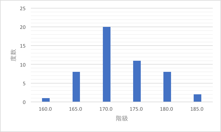 要約統計量として平均値と中央値以外の代表値