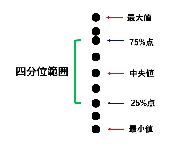 中央値に対応するバラツキの指標である四分位範囲