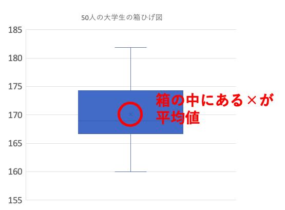 ひげ エクセル 箱 図