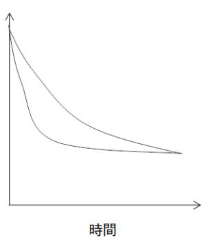 ログランク検定と一般化ウィルコクソン検定の使い分け