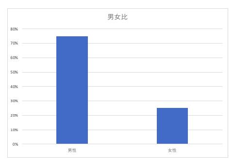 2群間の比較:棒グラフを作成する