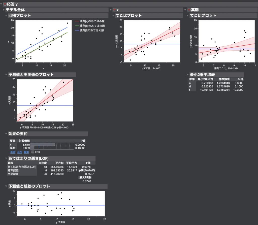 JMPで傾きが等しい場合の共分散分析を実施2