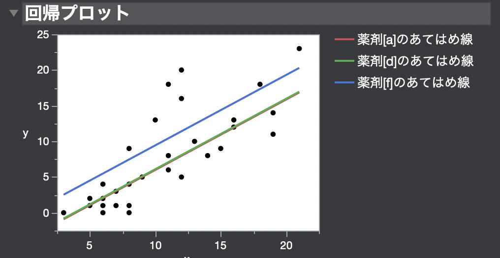 JMPで傾きが等しい場合の共分散分析を実施3