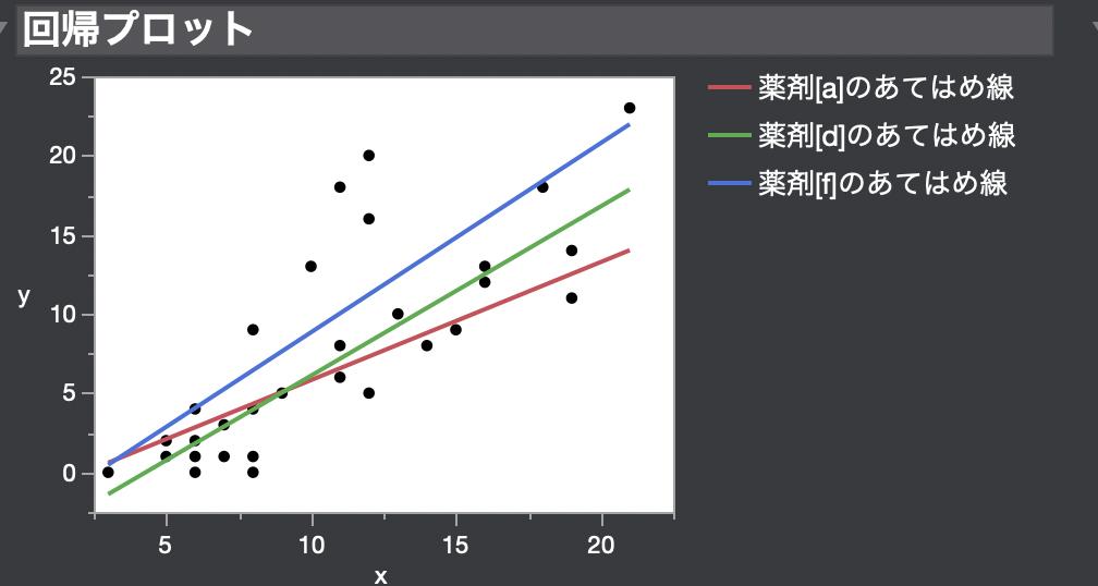 傾きが異なる場合の共分散分析5