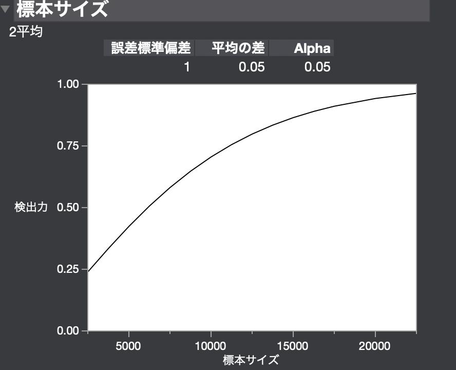 JMPを用いて2標本平均でのサンプルサイズの決め方4