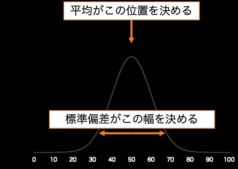 正規分布の形は平均と標準偏差の2つで決まる
