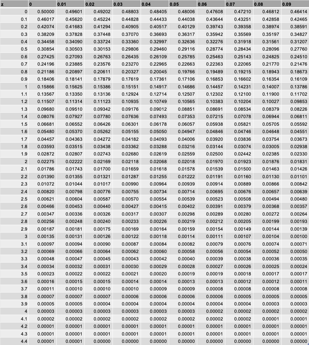 標準 正規 分布 表 見方 14-5. 標準正規分布表の使い方1 統計学の時間