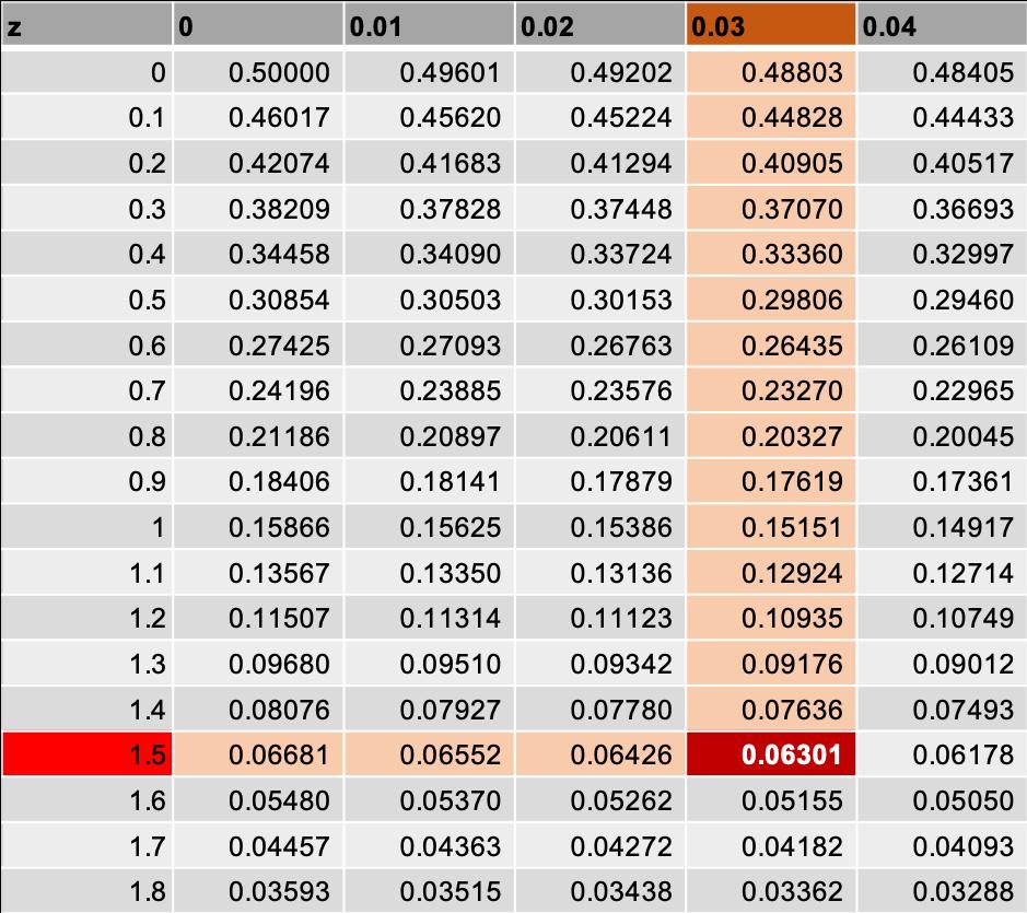 標準 正規 分布 表 見方 14-6. 標準正規分布の使い方2 統計学の時間