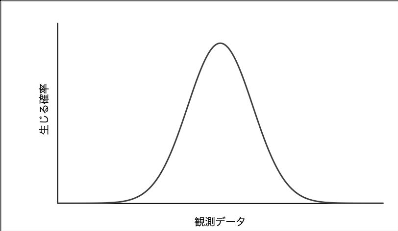 正規分布の図