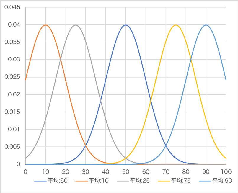平均値を変化させた正規分布
