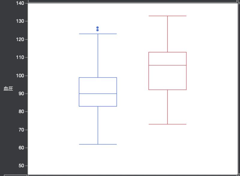 データの分布をJMPでグラフ化する方法2:箱ひげ図