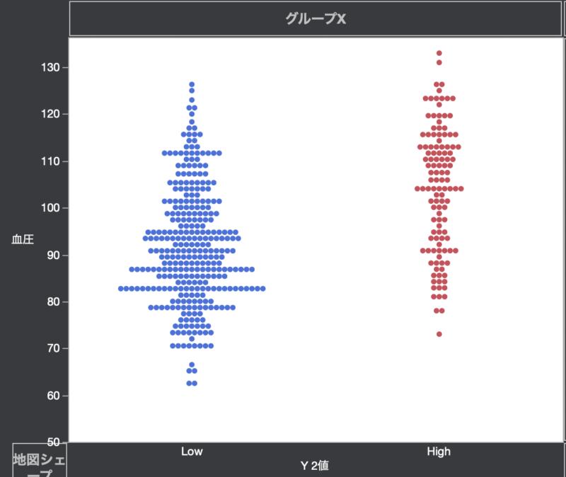 データの分布をJMPでグラフ化する方法4:ビースウォームプロット