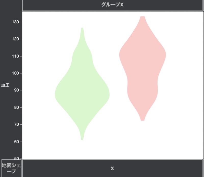 データの分布をJMPでグラフ化する方法3:バイオリンプロット