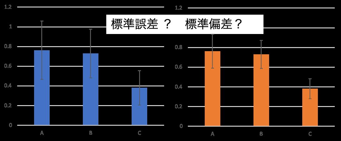 標準偏差(SD)と標準誤差(SE)の違いは?エラーバーでの使い分けは?