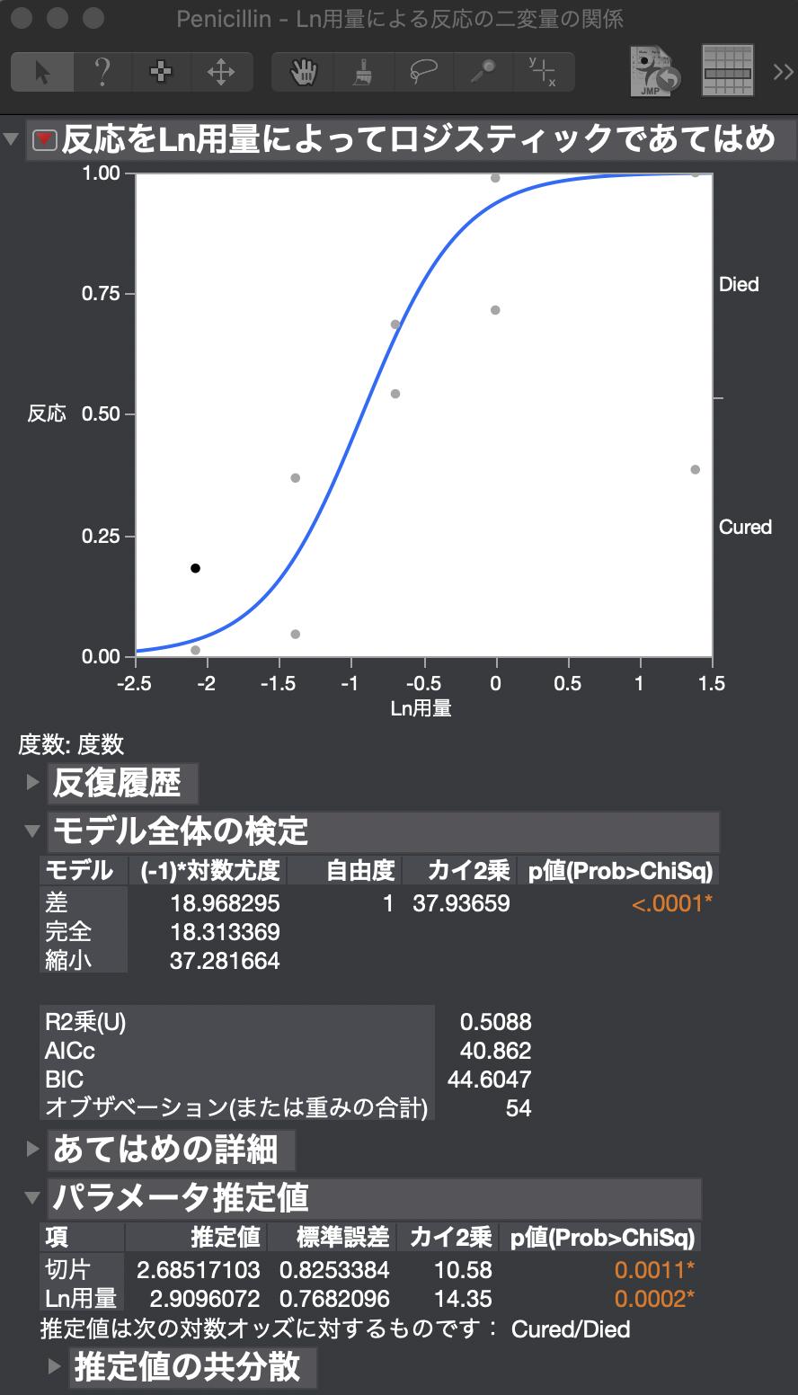 JMPでROC曲線を描く
