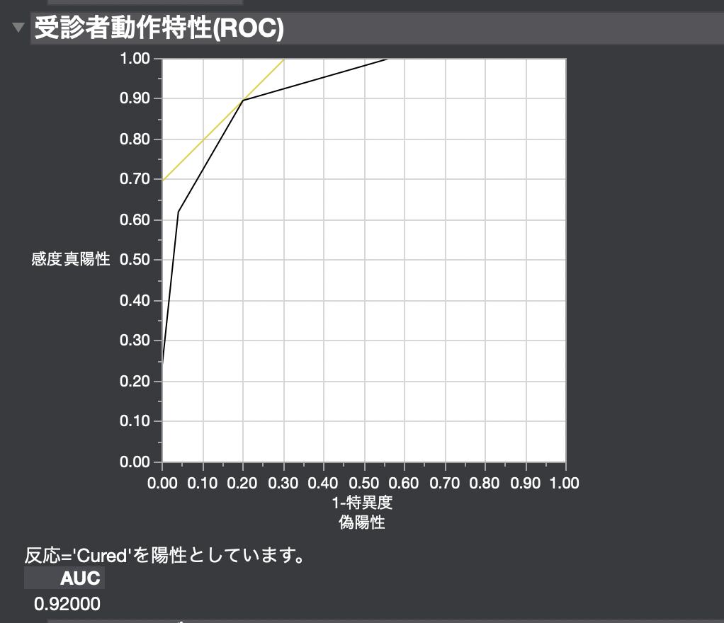 ROC曲線