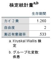 SPSSでクラスカルウォリス検定4
