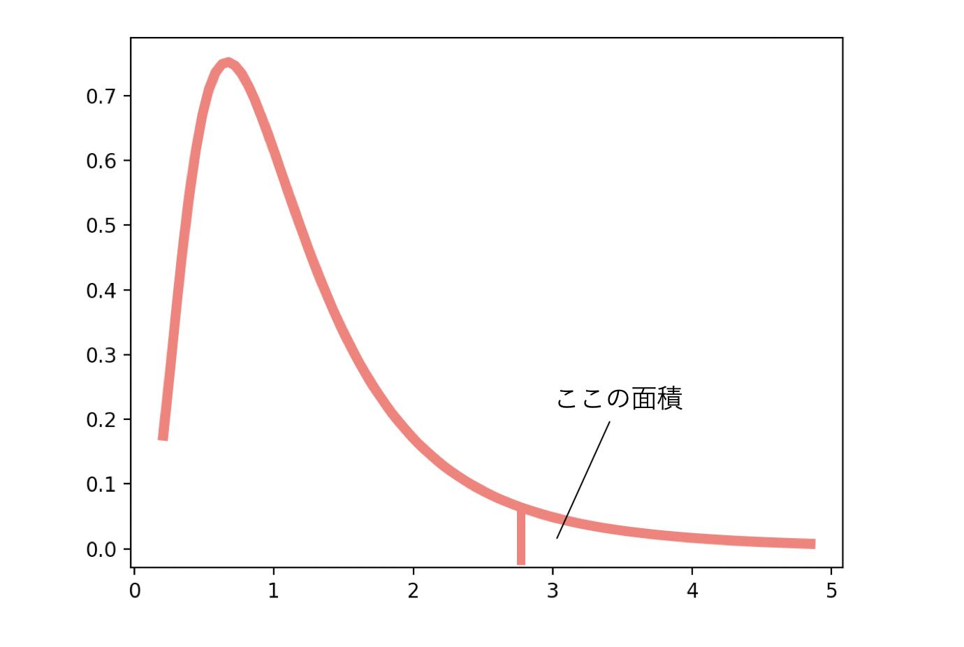 F検定の帰無仮説と対立仮説:P値が有意になったらどんな結論?