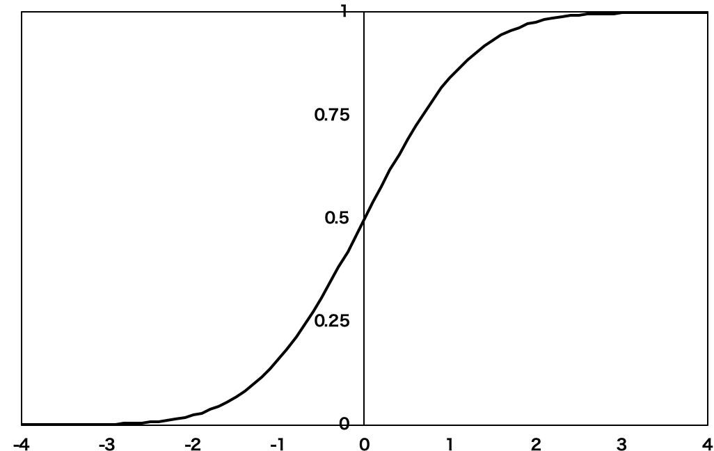 累積密度関数とは?