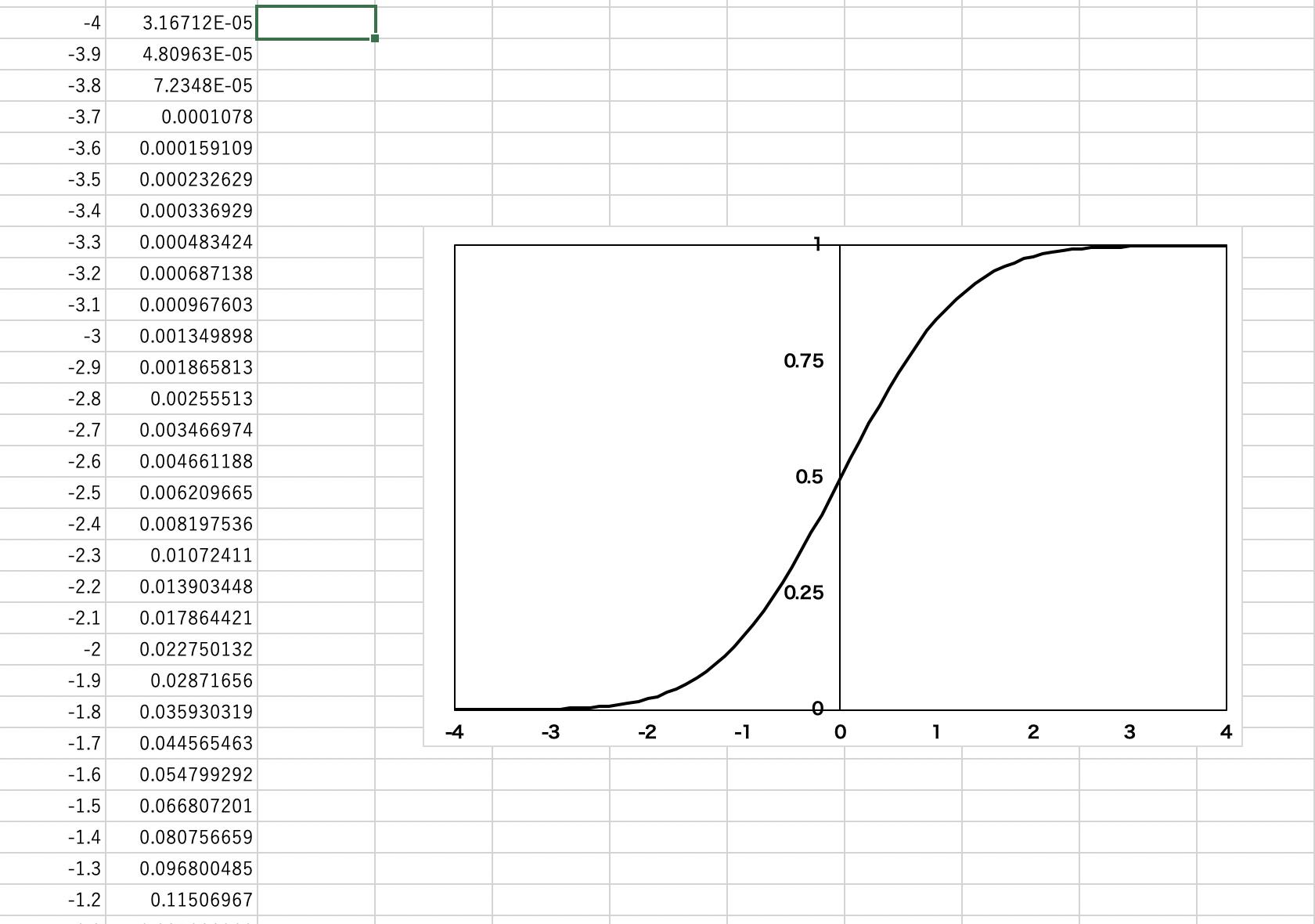 エクセルでの正規分布の累積密度関数の求め方2
