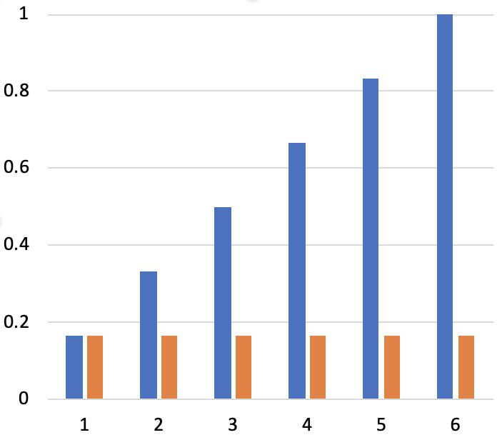 確率密度関数と累積分布関数の関係3