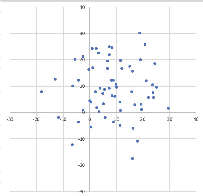 データの相関関係を見せたい時のグラフ:散布図