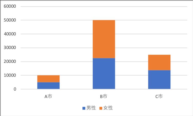 帯グラフ (積み上げ棒グラフ)2